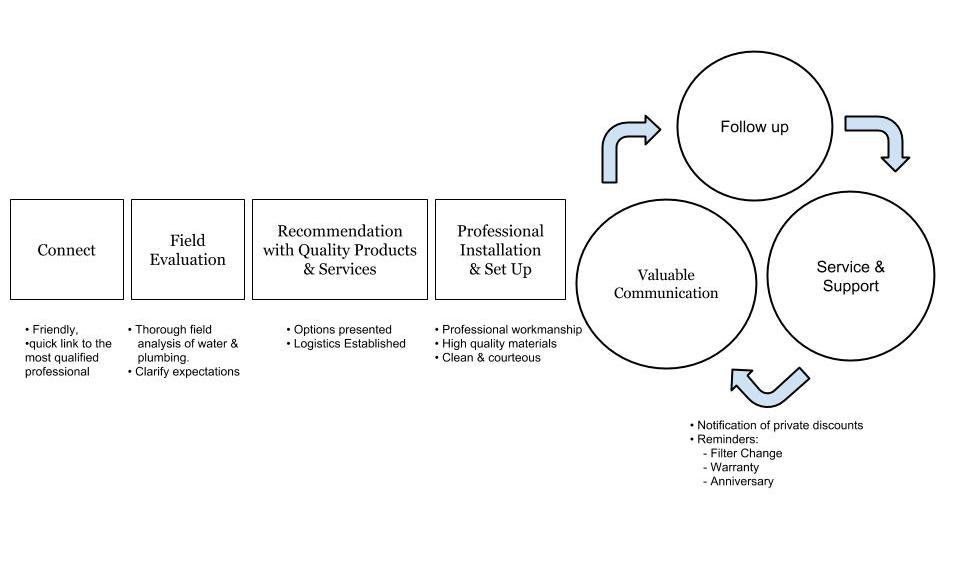 GWS-Proven-Process2